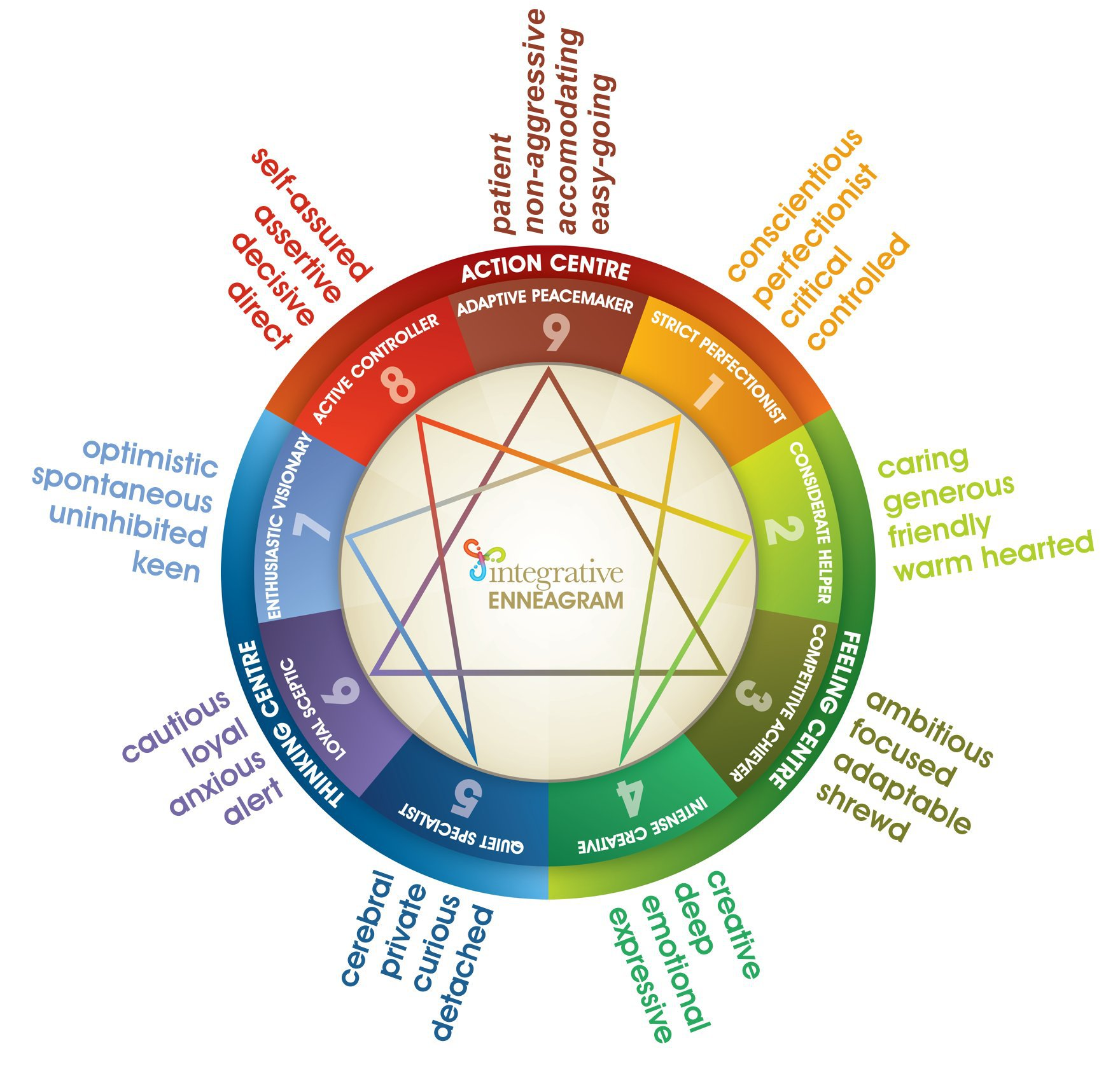 The Enneagram Growing into our Pure Self